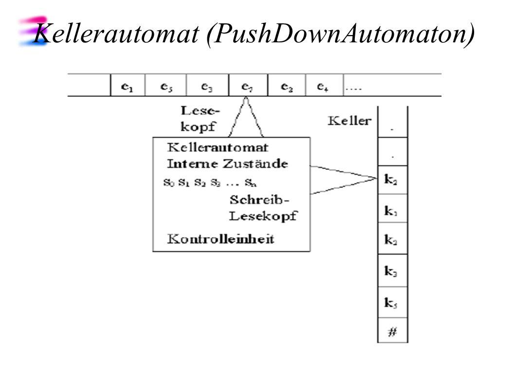 kontextfreie Grammatiken wichtigste Beschreibungsart für die Syntax von Programmiersprachen ( Ausdruck, Kontrollstrukt.) erzeugen die kontextfreien Sprachen (Typ-2) gleichwertige Beschreibungsarten: Backus-Naur-Formen Syntaxdiagramme