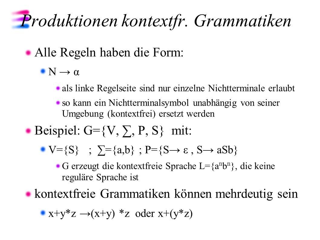 Produktionen kontextfr. Grammatiken Alle Regeln haben die Form: N α als linke Regelseite sind nur einzelne Nichtterminale erlaubt so kann ein Nichtter