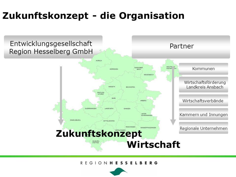 Zukunftskonzept - die Organisation Wirtschaftsförderung Landkreis Ansbach Entwicklungsgesellschaft Region Hesselberg GmbH Zukunftskonzept Wirtschaft P