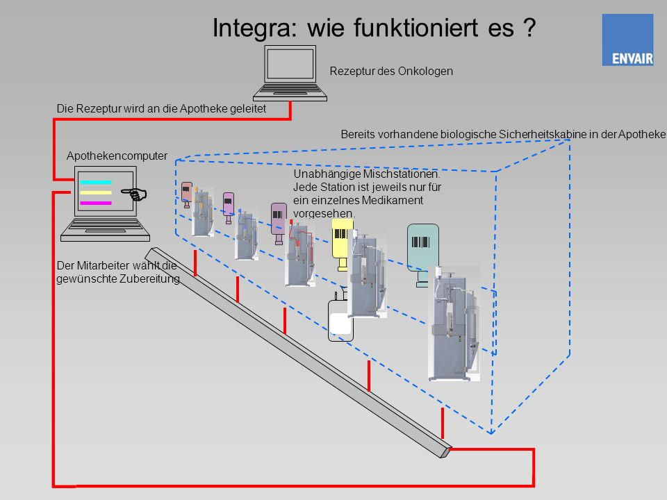Integra: wie funktioniert es .Rezeptur des Onkologen Apothekencomputer Unabhängige Mischstationen.