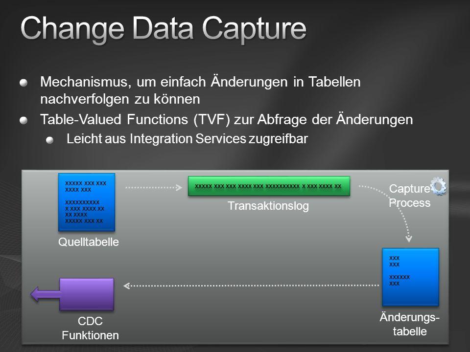 Mechanismus, um einfach Änderungen in Tabellen nachverfolgen zu können Table-Valued Functions (TVF) zur Abfrage der Änderungen Leicht aus Integration Services zugreifbar XXXXX XXX XXX XXXX XXX XXXXXXXXXX XX XXXX XXXXX XXX XX XXXXX XXX XXX XXXX XXX XXXXXXXXXX X XXX XXXX XX XXX XXXXXX XXX Quelltabelle Transaktionslog Änderungs- tabelle CDC Funktionen Capture Process