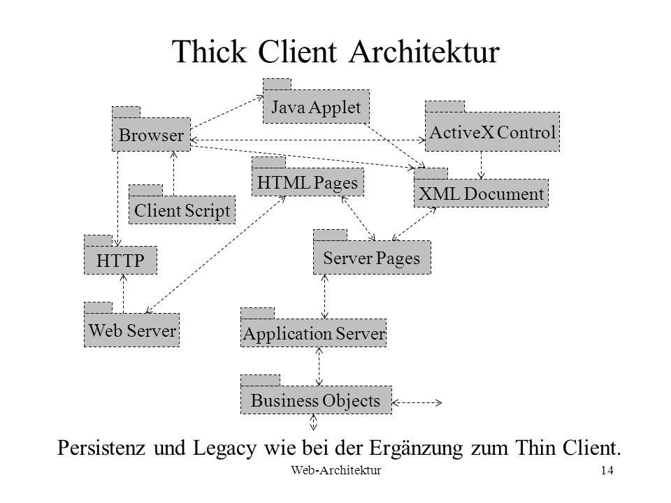 Web-Architektur14 Thick Client Architektur Persistenz und Legacy wie bei der Ergänzung zum Thin Client. Java Applet ActiveX Control Browser HTML Pages