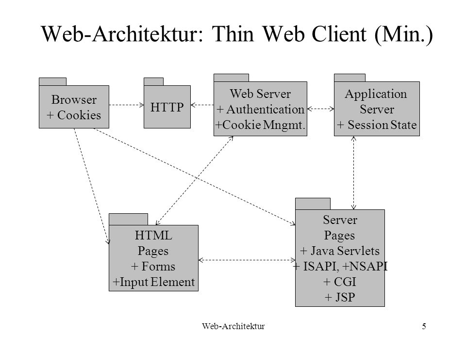 Web-Architektur5 Web-Architektur: Thin Web Client (Min.) Browser + Cookies HTTP Web Server + Authentication +Cookie Mngmt.