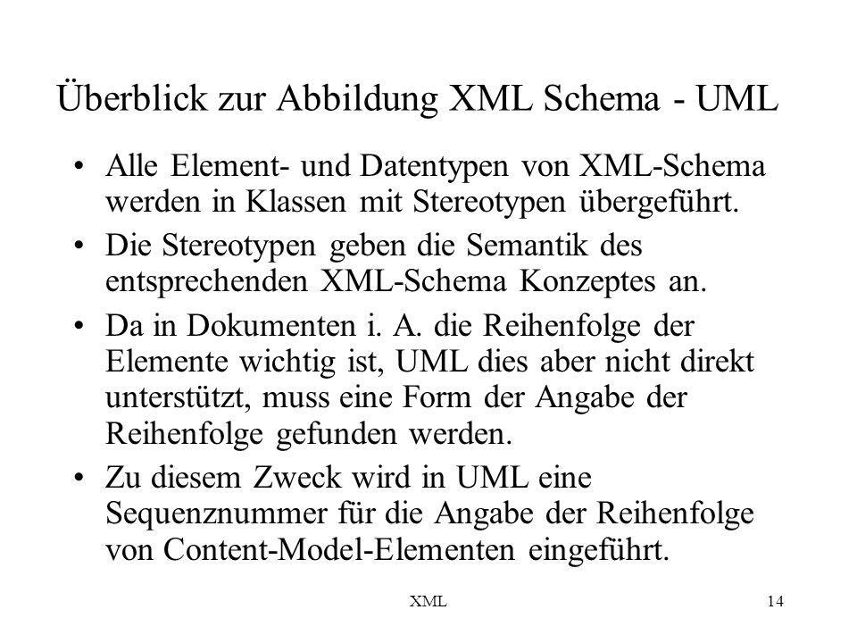 XML14 Überblick zur Abbildung XML Schema - UML Alle Element- und Datentypen von XML-Schema werden in Klassen mit Stereotypen übergeführt.