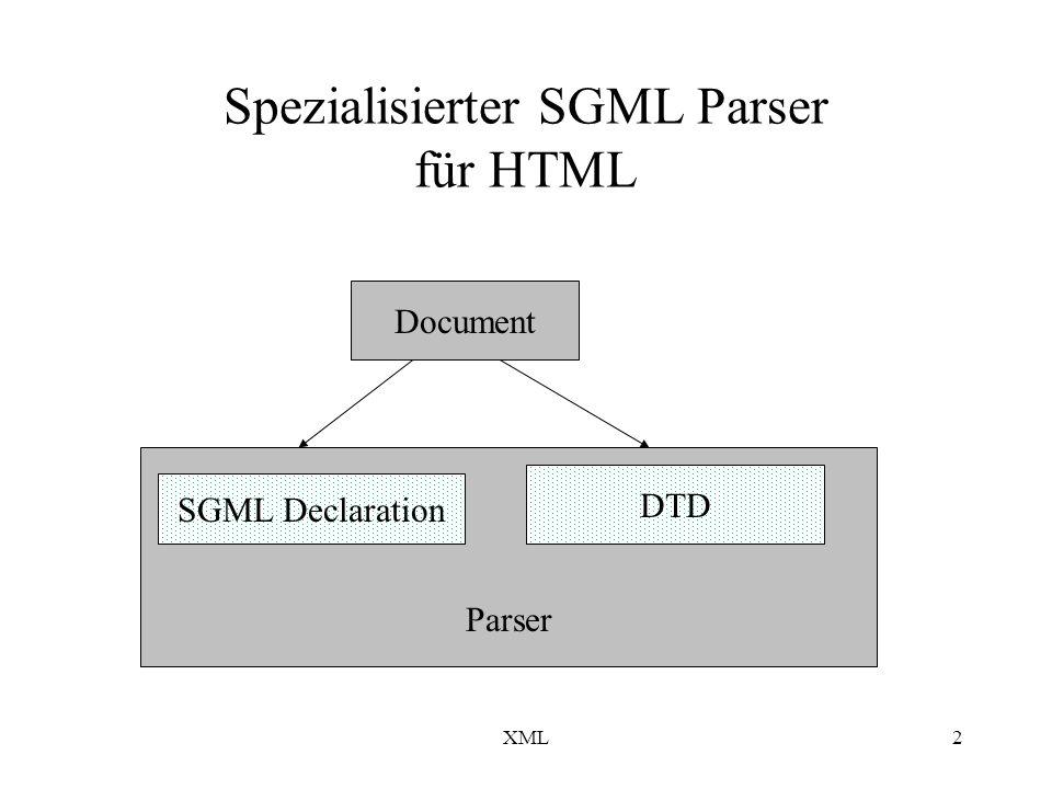 XML23 XSL Extensible Style Language XSL ist ein Profil (funktionale Teilmenge) der DSSSL (Document Style Semantics and Specification Language); Verhältnis XSL zu DSSSL ähnlich wie XML zu SGML XSL hat bzgl.
