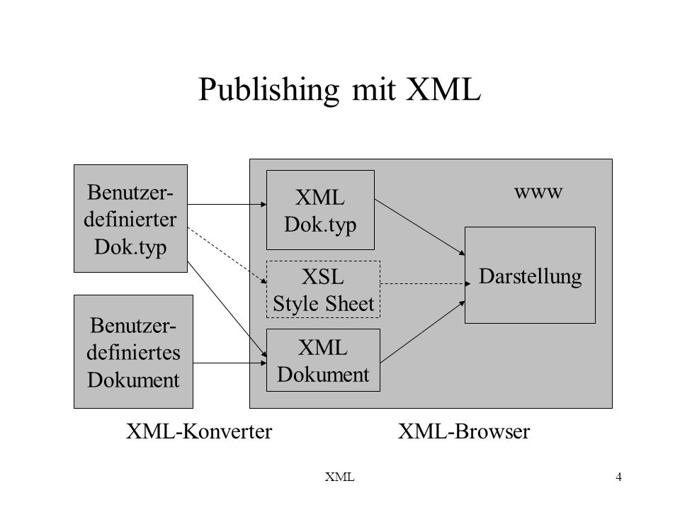 XML4 Publishing mit XML XML-KonverterXML-Browser Benutzer- definierter Dok.typ Benutzer- definiertes Dokument XML Dok.typ XML Dokument Darstellung www XSL Style Sheet