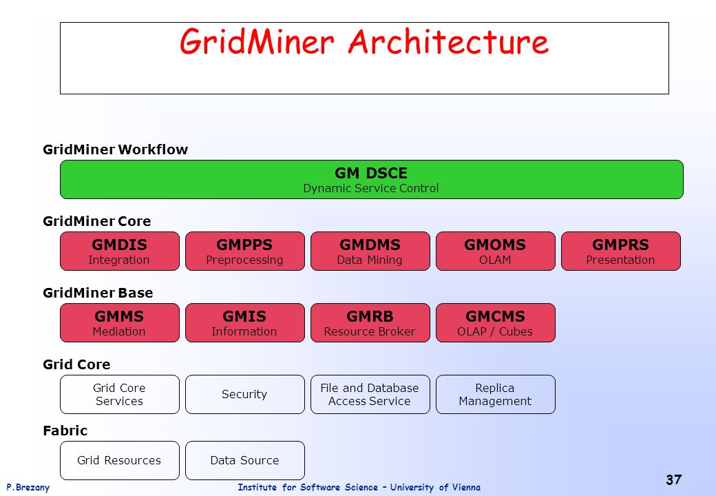 Institute for Software Science – University of ViennaP.Brezany 37 GridMiner Architecture GMMS Mediation GMPPS Preprocessing GMDMS Data Mining GMPRS Presentation GM DSCE Dynamic Service Control GMDIS Integration GMOMS OLAM GMIS Information GMRB Resource Broker GridMiner Core GMCMS OLAP / Cubes GridMiner Base GridMiner Workflow Grid Core Services Security File and Database Access Service Replica Management Grid Core Grid ResourcesData Source Fabric