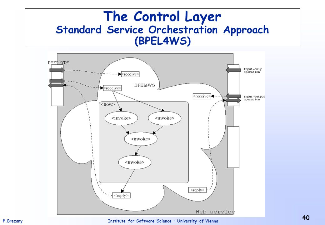 Institute for Software Science – University of ViennaP.Brezany 40 The Control Layer Standard Service Orchestration Approach (BPEL4WS)