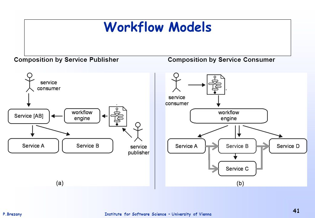 Institute for Software Science – University of ViennaP.Brezany 41 Workflow Models Composition by Service PublisherComposition by Service Consumer
