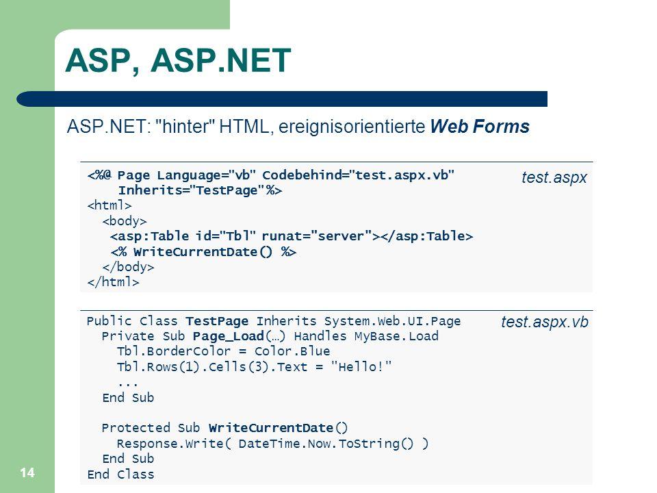 14 ASP, ASP.NET ASP.NET: hinter HTML, ereignisorientierte Web Forms Public Class TestPage Inherits System.Web.UI.Page Private Sub Page_Load(…) Handles MyBase.Load Tbl.BorderColor = Color.Blue Tbl.Rows(1).Cells(3).Text = Hello! ...