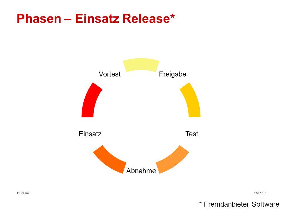 11.01.06Folie 19 Phasen – Einsatz Release* Freigabe Einsatz Vortest Test Abnahme * Fremdanbieter Software