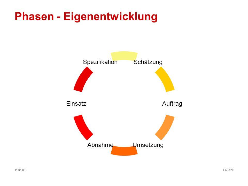 11.01.06Folie 20 Phasen - Eigenentwicklung Schätzung Abnahme Spezifikation Auftrag Umsetzung Einsatz