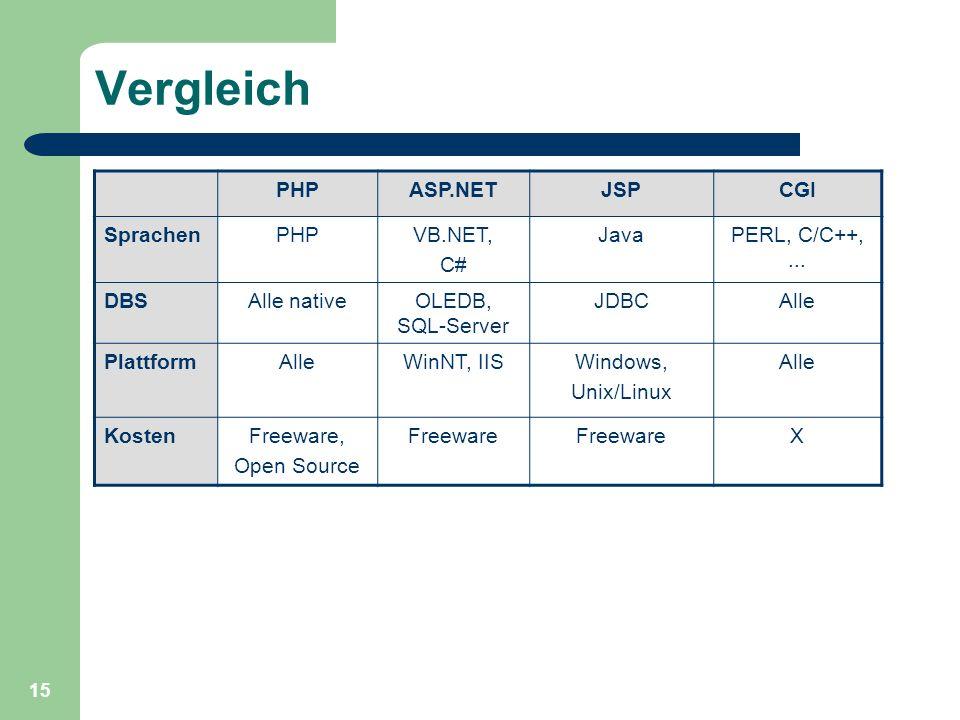 15 Vergleich PHPASP.NETJSPCGI SprachenPHPVB.NET, C# JavaPERL, C/C++,... DBSAlle nativeOLEDB, SQL-Server JDBCAlle PlattformAlleWinNT, IISWindows, Unix/