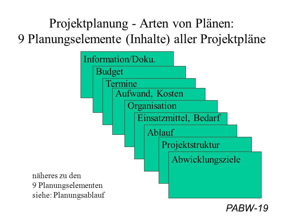 PABW-19 Projektplanung - Arten von Plänen: 9 Planungselemente (Inhalte) aller Projektpläne Projektstruktur Ablauf Einsatzmittel, Bedarf Abwicklungsziele Organisation Aufwand, Kosten Termine Budget Information/Doku.