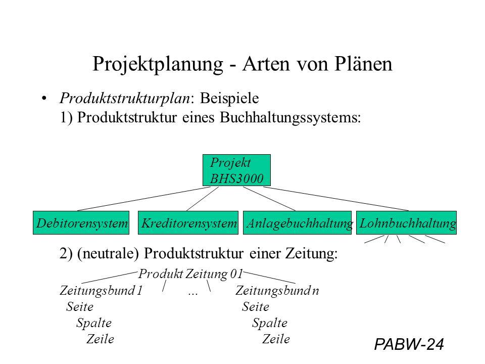 PABW-24 Projektplanung - Arten von Plänen Produktstrukturplan: Beispiele 1) Produktstruktur eines Buchhaltungssystems: 2) (neutrale) Produktstruktur e