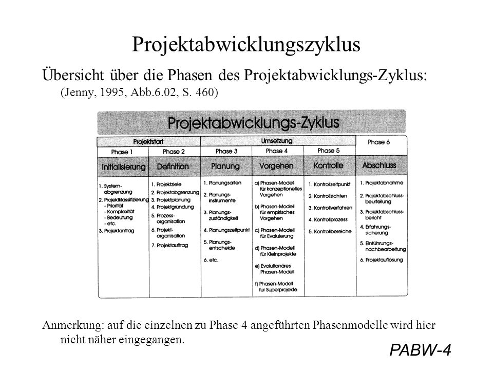PABW-4 Projektabwicklungszyklus Übersicht über die Phasen des Projektabwicklungs-Zyklus: (Jenny, 1995, Abb.6.02, S. 460) Anmerkung: auf die einzelnen