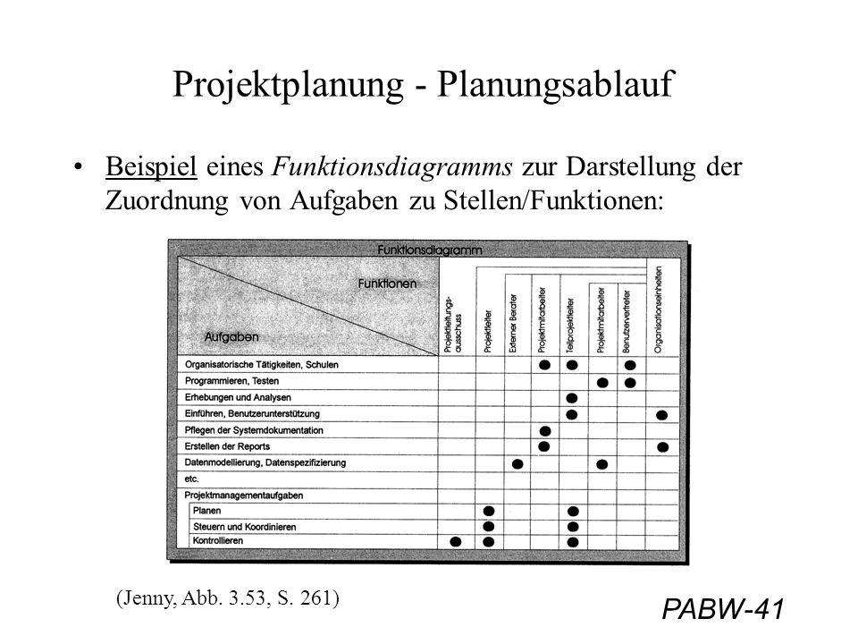 PABW-41 Projektplanung - Planungsablauf Beispiel eines Funktionsdiagramms zur Darstellung der Zuordnung von Aufgaben zu Stellen/Funktionen: (Jenny, Ab