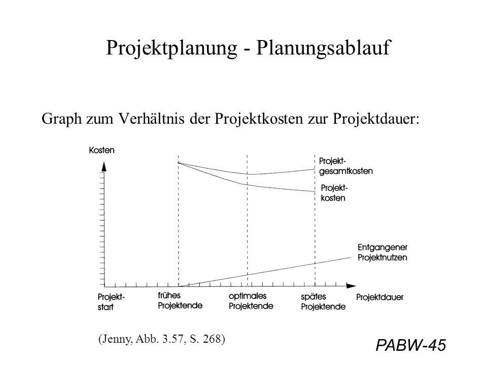 PABW-45 Projektplanung - Planungsablauf Graph zum Verhältnis der Projektkosten zur Projektdauer: (Jenny, Abb. 3.57, S. 268)