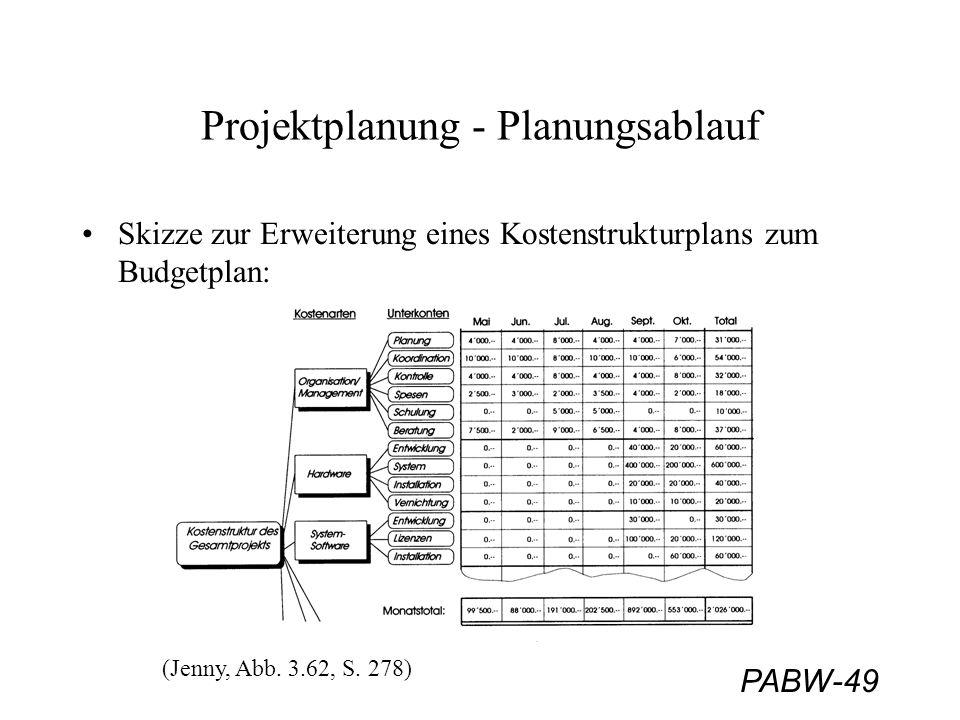 PABW-49 Projektplanung - Planungsablauf Skizze zur Erweiterung eines Kostenstrukturplans zum Budgetplan: (Jenny, Abb. 3.62, S. 278)