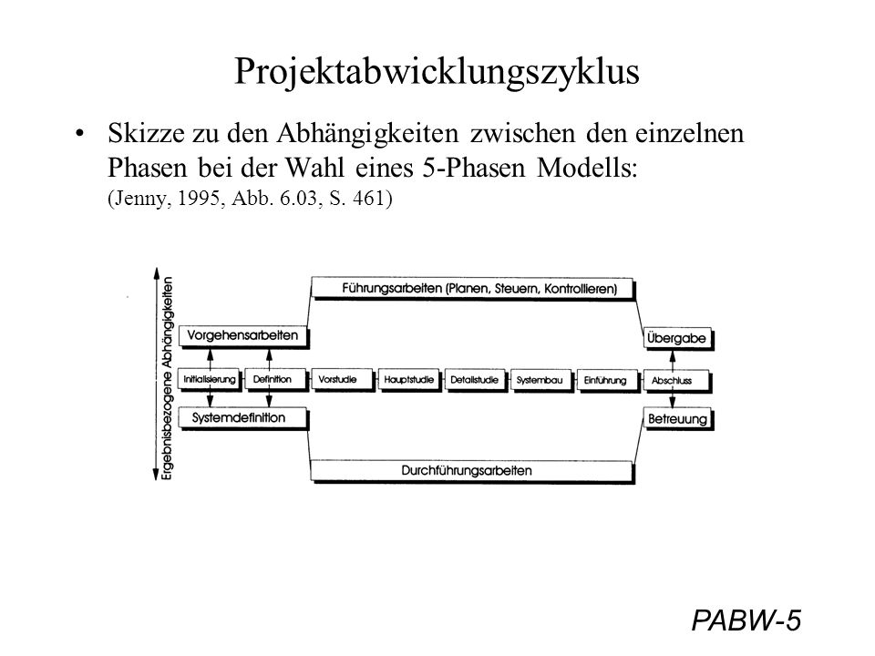 PABW-5 Projektabwicklungszyklus Skizze zu den Abhängigkeiten zwischen den einzelnen Phasen bei der Wahl eines 5-Phasen Modells: (Jenny, 1995, Abb. 6.0