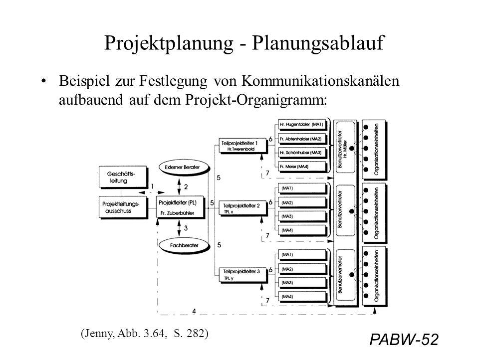PABW-52 Projektplanung - Planungsablauf Beispiel zur Festlegung von Kommunikationskanälen aufbauend auf dem Projekt-Organigramm: (Jenny, Abb. 3.64, S.