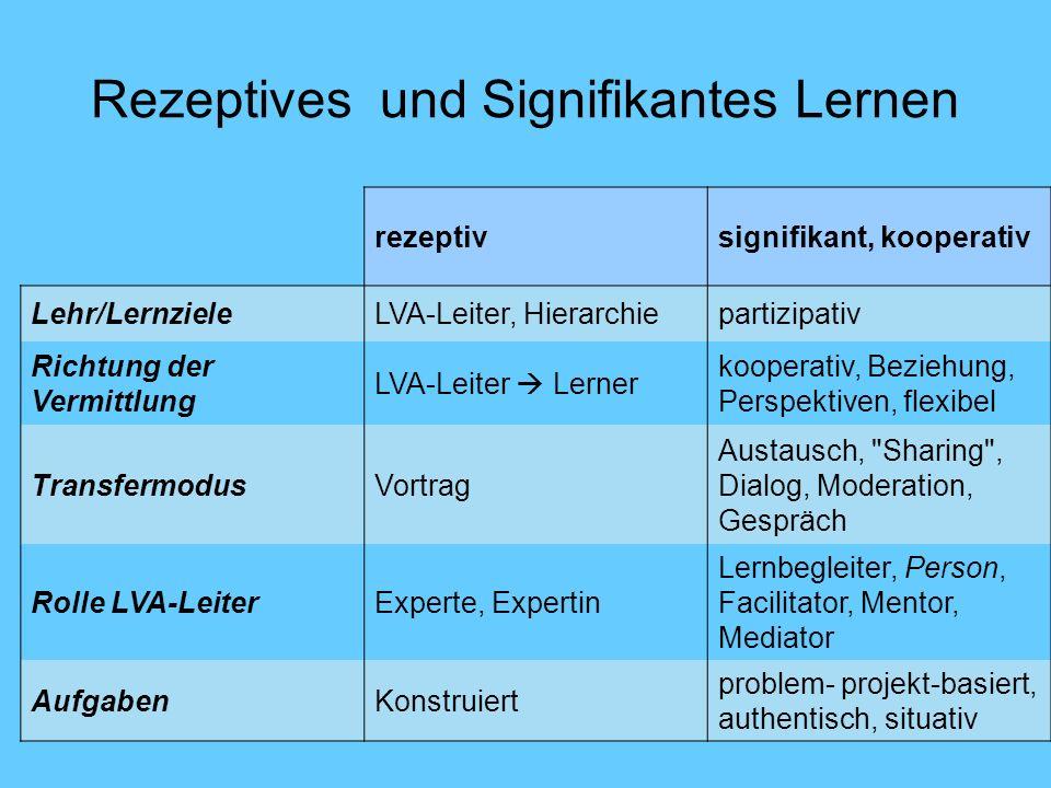 Rezeptives und Signifikantes Lernen rezeptivsignifikant, kooperativ Lehr/LernzieleLVA-Leiter, Hierarchiepartizipativ Richtung der Vermittlung LVA-Leiter Lerner kooperativ, Beziehung, Perspektiven, flexibel TransfermodusVortrag Austausch, Sharing , Dialog, Moderation, Gespräch Rolle LVA-LeiterExperte, Expertin Lernbegleiter, Person, Facilitator, Mentor, Mediator AufgabenKonstruiert problem- projekt-basiert, authentisch, situativ