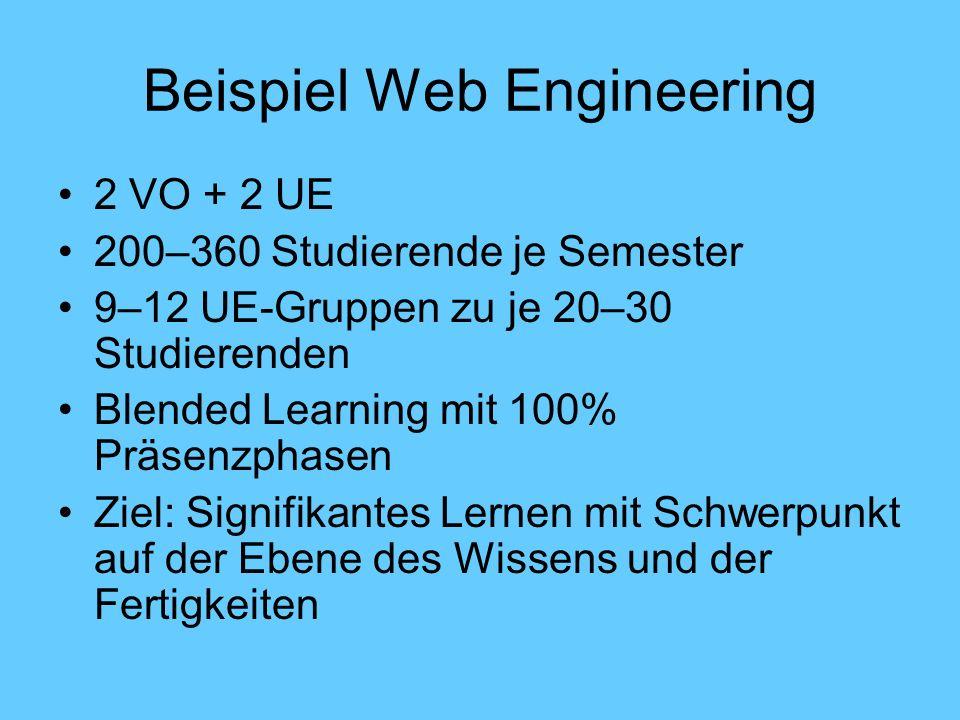 Beispiel Web Engineering 2 VO + 2 UE 200–360 Studierende je Semester 9–12 UE-Gruppen zu je 20–30 Studierenden Blended Learning mit 100% Präsenzphasen Ziel: Signifikantes Lernen mit Schwerpunkt auf der Ebene des Wissens und der Fertigkeiten
