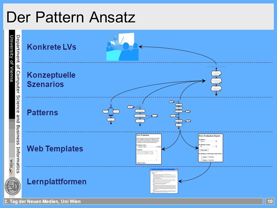 2. Tag der Neuen Medien, Uni Wien10 Der Pattern Ansatz Lernplattformen Konkrete LVs Konzeptuelle Szenarios Patterns Web Templates