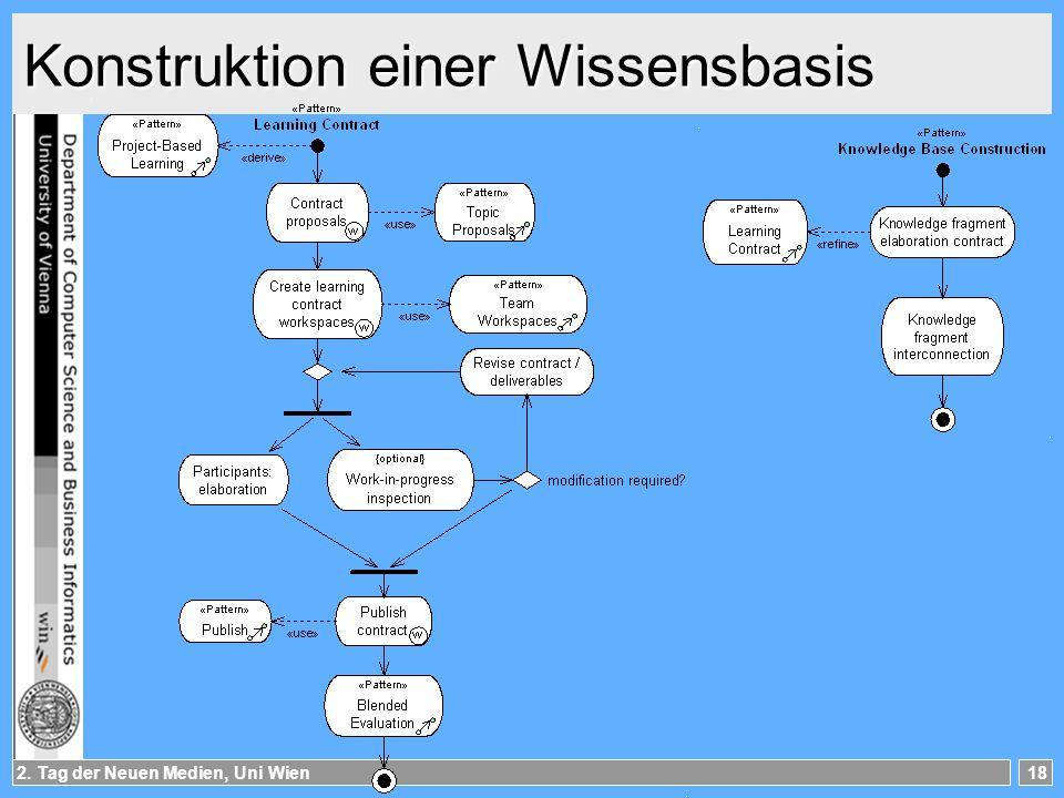 2. Tag der Neuen Medien, Uni Wien18 Konstruktion einer Wissensbasis