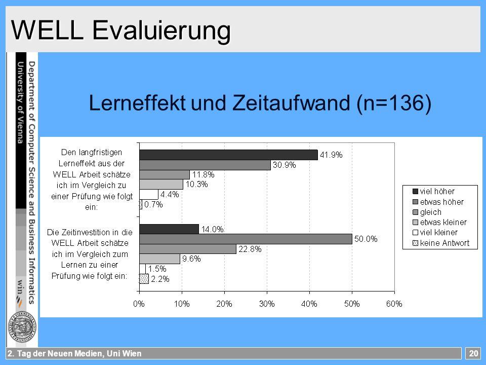2. Tag der Neuen Medien, Uni Wien20 WELL Evaluierung Lerneffekt und Zeitaufwand (n=136)