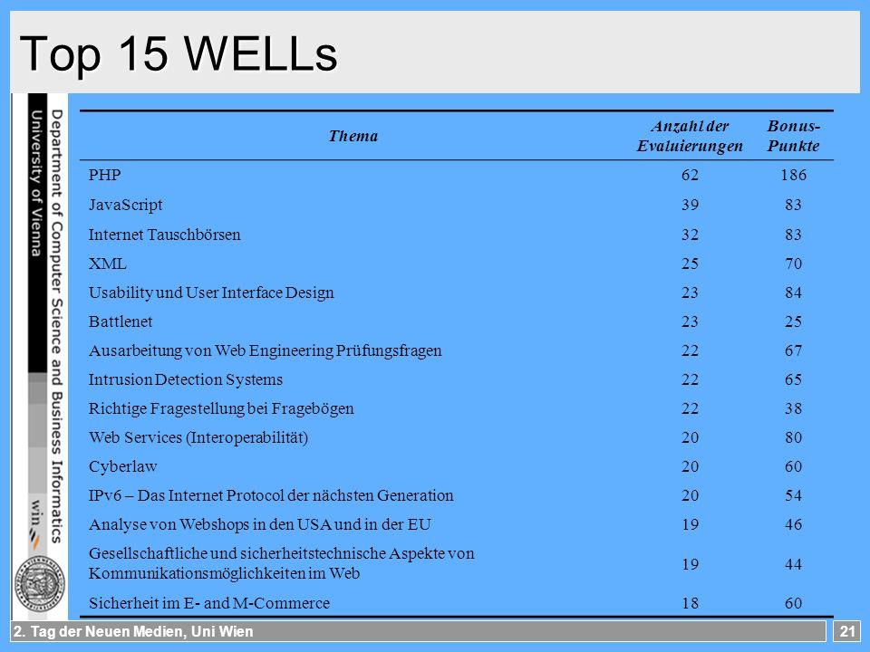 2. Tag der Neuen Medien, Uni Wien21 Top 15 WELLs Thema Anzahl der Evaluierungen Bonus- Punkte PHP62186 JavaScript3983 Internet Tauschbörsen3283 XML257