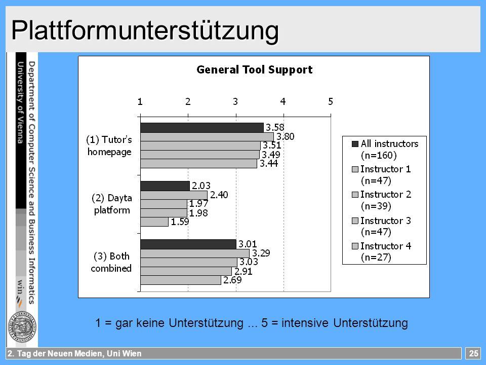 2.Tag der Neuen Medien, Uni Wien25 Plattformunterstützung 1 = gar keine Unterstützung...