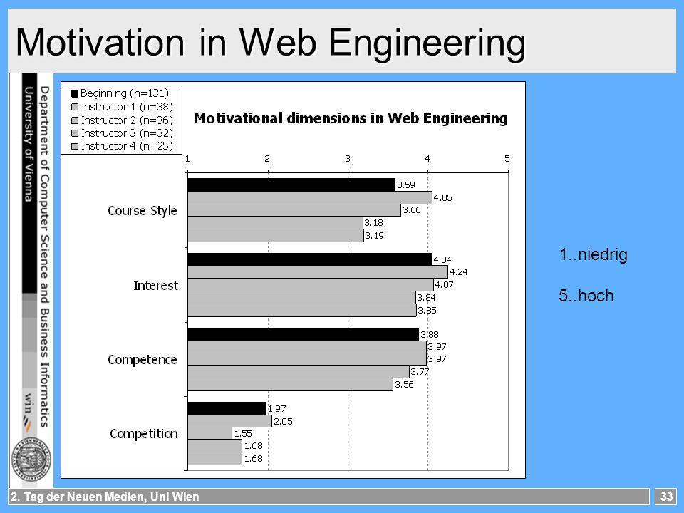 2. Tag der Neuen Medien, Uni Wien33 Motivation in Web Engineering 1..niedrig 5..hoch