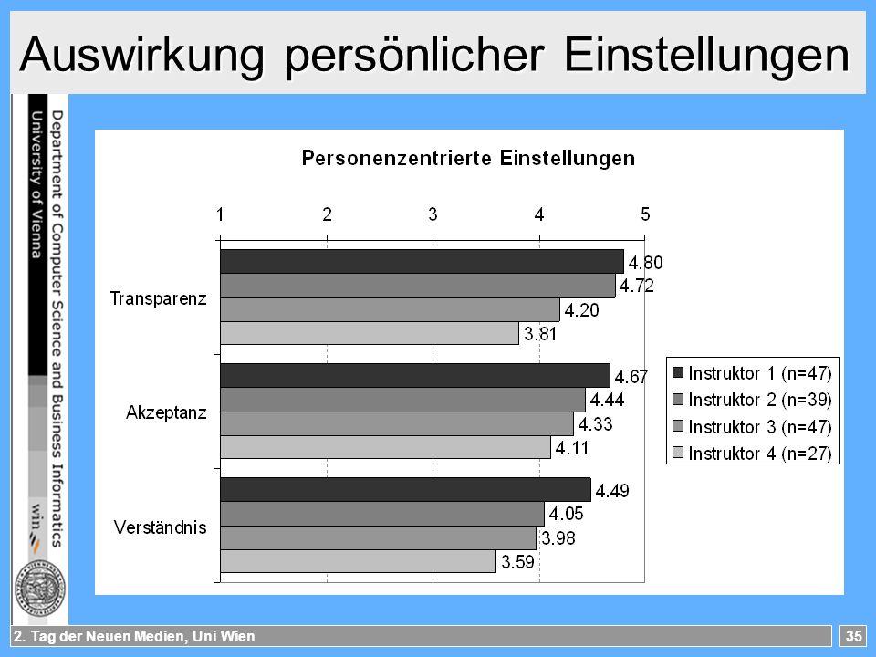 2. Tag der Neuen Medien, Uni Wien35 Auswirkung persönlicher Einstellungen