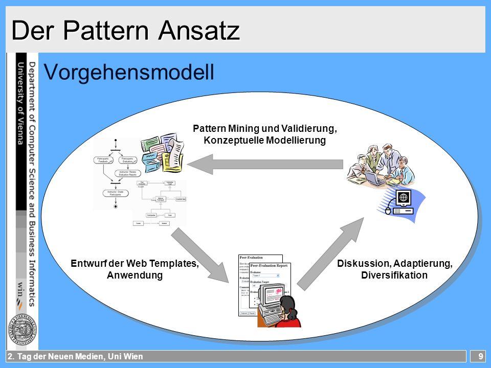 2. Tag der Neuen Medien, Uni Wien9 Der Pattern Ansatz Vorgehensmodell Pattern Mining und Validierung, Konzeptuelle Modellierung Entwurf der Web Templa