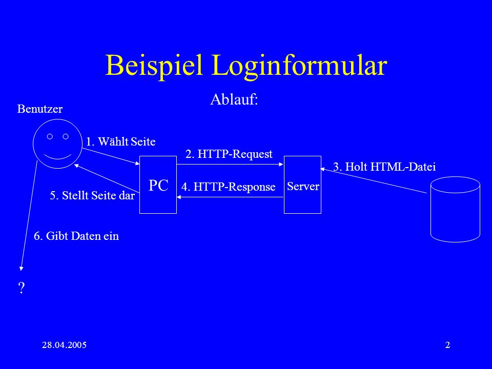 28.04.20052 Beispiel Loginformular Ablauf: PC Server Benutzer 1. Wählt Seite 2. HTTP-Request 3. Holt HTML-Datei 4. HTTP-Response 5. Stellt Seite dar 6