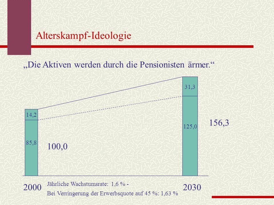 Alterskampf-Ideologie Die Aktiven werden durch die Pensionisten ärmer. 20002030 85,8 125,0 14,2 31,3 Jährliche Wachstumsrate: 1,6 % - Bei Verringerung