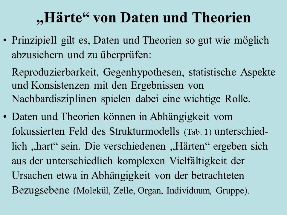 Härte von Daten und Theorien Prinzipiell gilt es, Daten und Theorien so gut wie möglich abzusichern und zu überprüfen: Reproduzierbarkeit, Gegenhypoth