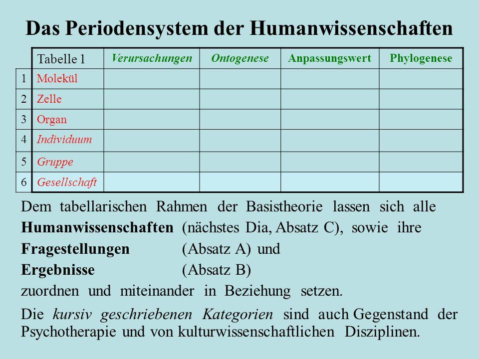 Dem tabellarischen Rahmen der Basistheorie lassen sich alle Humanwissenschaften (nächstes Dia, Absatz C), sowie ihre Fragestellungen (Absatz A) und Er