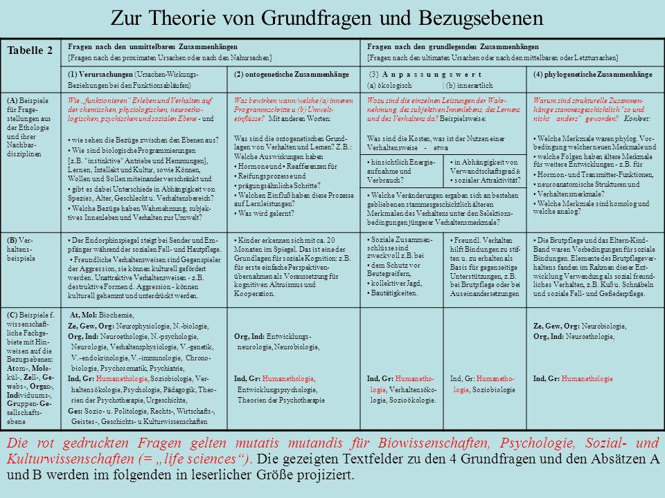 Tabelle 2 Fragen nach den unmittelbaren Zusammenhängen [Fragen nach den proximaten Ursachen oder nach den Nahursachen] Fragen nach den grundlegenden Z