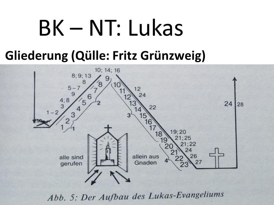 BK – NT: Lukas Gliederung (Qülle: Fritz Grünzweig)