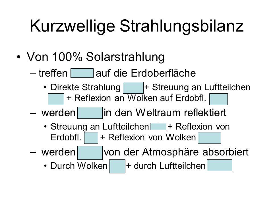 Kurzwellige Strahlungsbilanz Von 100% Solarstrahlung –treffen 51% auf die Erdoberfläche Direkte Strahlung 28% + Streuung an Luftteilchen 7% + Reflexio