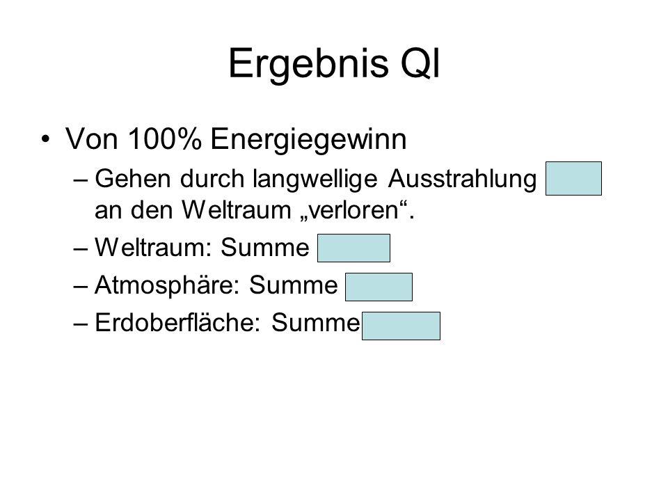 Ergebnis Ql Von 100% Energiegewinn –Gehen durch langwellige Ausstrahlung 70% an den Weltraum verloren. –Weltraum: Summe +70% –Atmosphäre: Summe -49% –