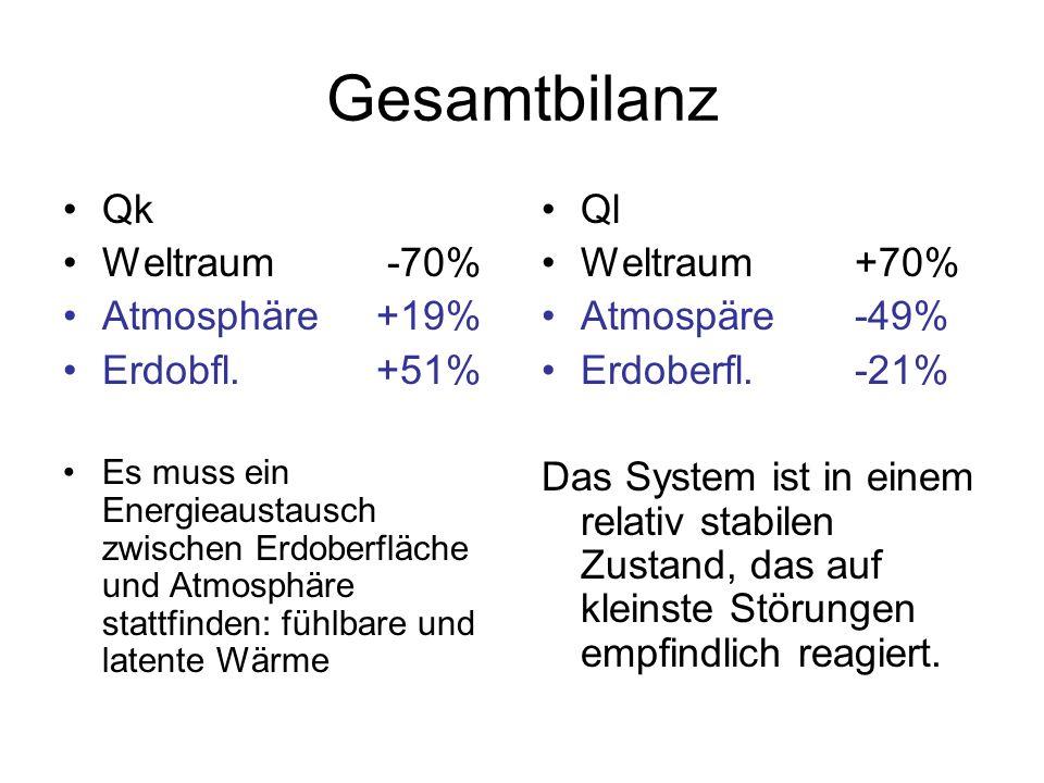 Gesamtbilanz Qk Weltraum -70% Atmosphäre+19% Erdobfl.+51% Es muss ein Energieaustausch zwischen Erdoberfläche und Atmosphäre stattfinden: fühlbare und