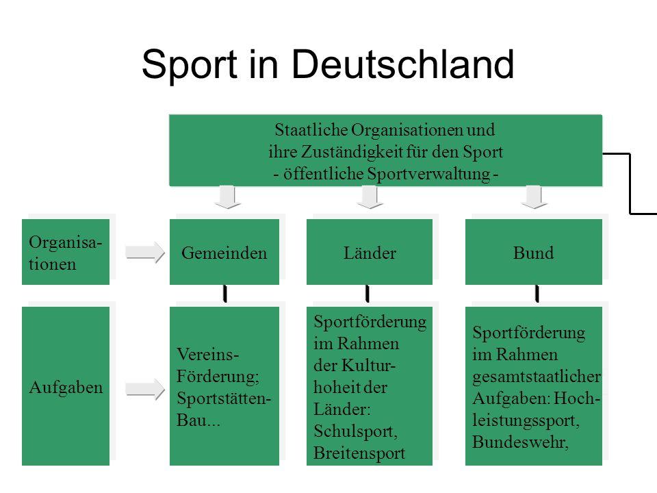 Sport in Deutschland Staatliche Organisationen und ihre Zuständigkeit für den Sport - öffentliche Sportverwaltung - Organisa- tionen Organisa- tionen
