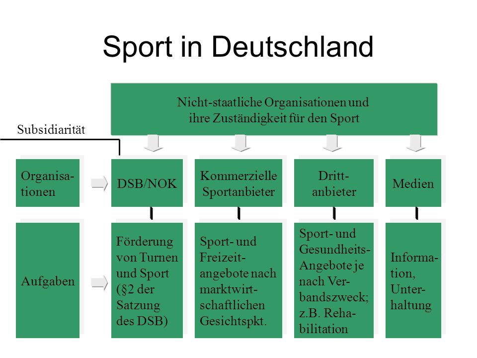 Sport in Deutschland Nicht-staatliche Organisationen und ihre Zuständigkeit für den Sport Organisa- tionen Organisa- tionen Aufgaben Kommerzielle Spor