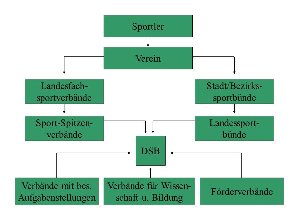 DSB Verbände mit bes. Aufgabenstellungen Verbände für Wissen- schaft u. Bildung Förderverbände Sportler Verein Landesfach- sportverbände Sport-Spitzen