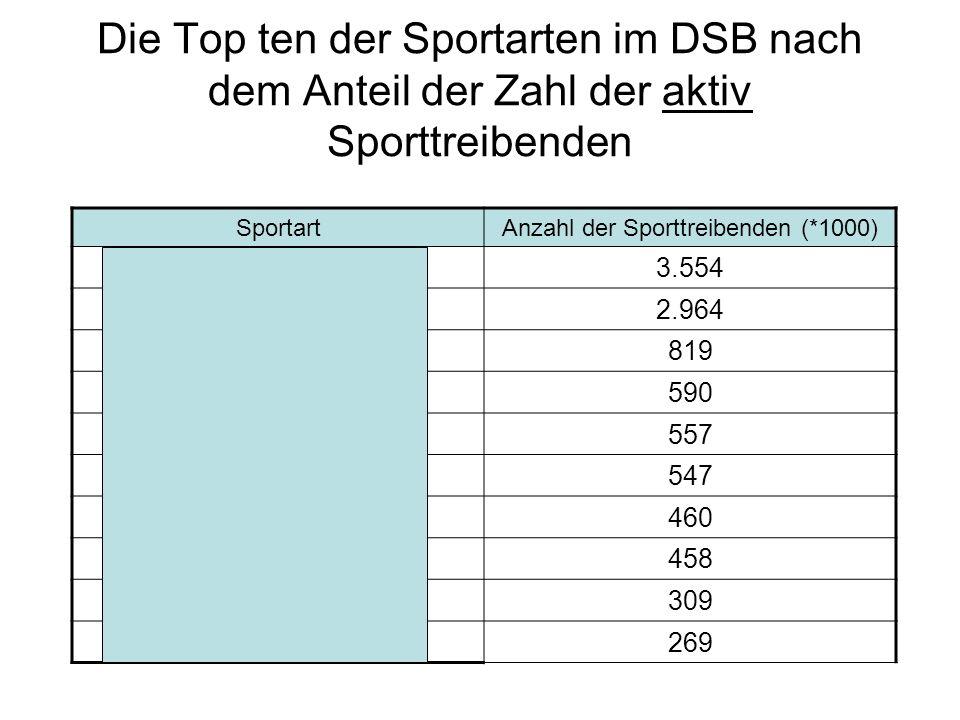 Die Top ten der Sportarten im DSB nach dem Anteil der Zahl der aktiv Sporttreibenden Sportart Anzahl der Sporttreibenden (*1000) Turnen 3.554 Fußball