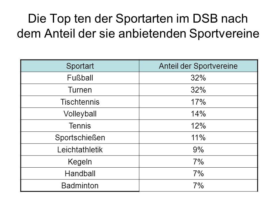 Die Top ten der Sportarten im DSB nach dem Anteil der sie anbietenden Sportvereine Sportart Anteil der Sportvereine Fußball 32% Turnen 32% Tischtennis
