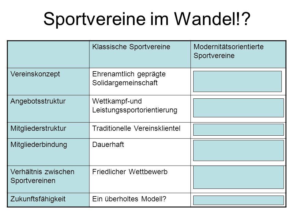 Sportvereine im Wandel!? Klassische SportvereineModernitätsorientierte Sportvereine VereinskonzeptEhrenamtlich geprägte Solidargemeinschaft Profession